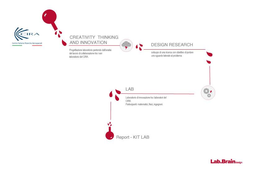 Schema del laboratorio al CIRA